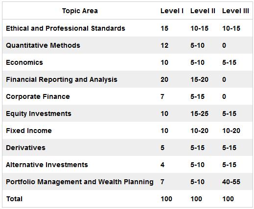 CFA考试的报名条件有哪些?以及考生须知!