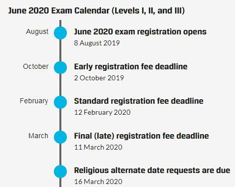 2020年6月的CFA报名时间是什么时候?