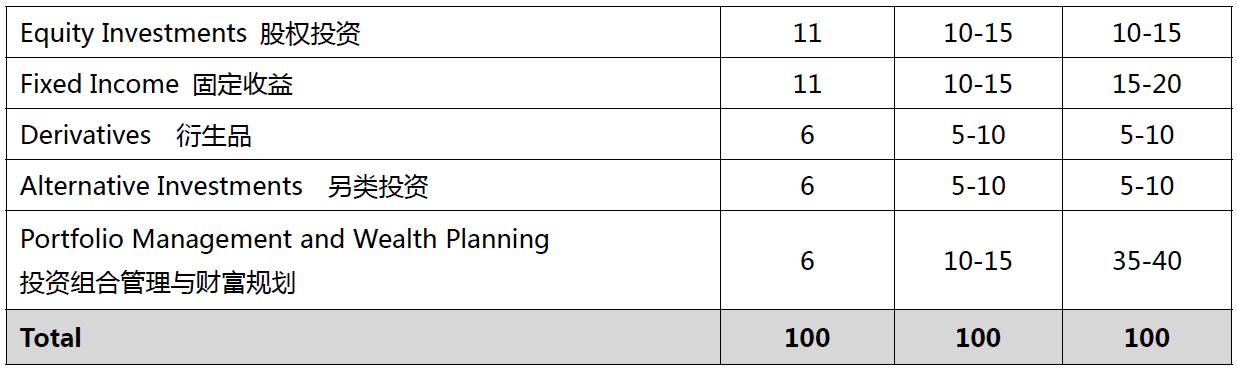 CFA®考试各科目及分值比重
