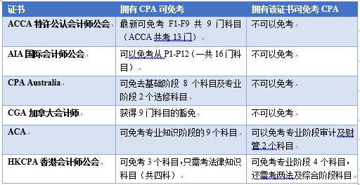 泽稷教育CPA专享私播计划开启